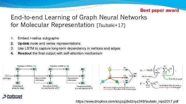 End-to-end Learning of Graph Neural Networks for Molecular Representation [Tsubaki+17] 1. Embed r-radius subgraphs 2. Upda...