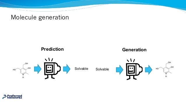 Molecule generation Prediction Generation Solvable Solvable