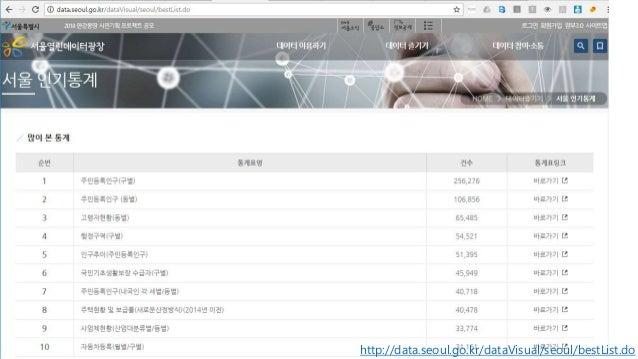 http://data.seoul.go.kr/dataVisual/seoul/bestList.do