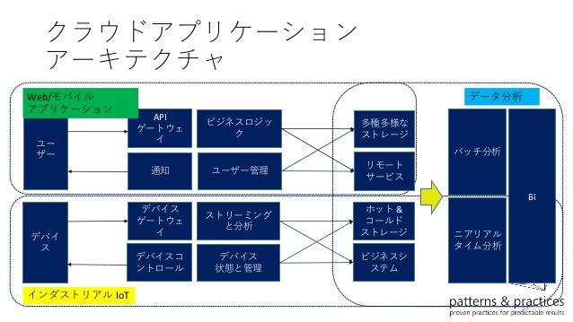Azure アプリケーション アーキテクチャ ガイド 紹介