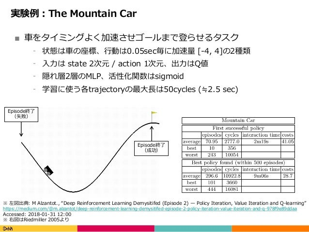 Copyright(C)DeNACo.,Ltd.AllRightsReserved. 実験例:The Mountain Car ■ ⾞をタイミングよく加速させゴールまで登らせるタスク ⁃ 状態は⾞の座標、⾏動は0.05sec毎に加速...