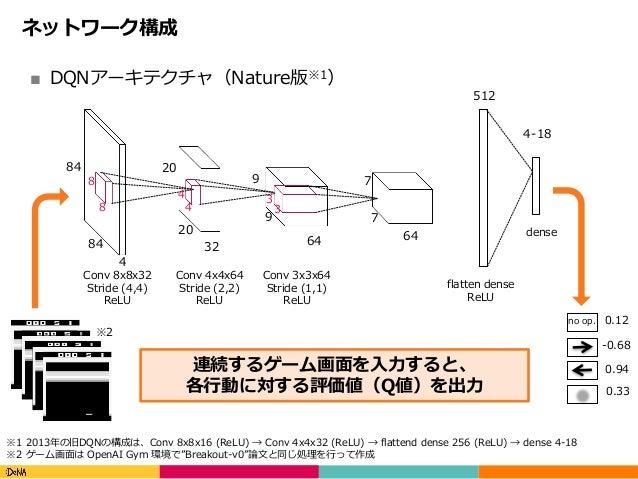 Copyright(C)DeNACo.,Ltd.AllRightsReserved. ネットワーク構成 ■ DQNアーキテクチャ(Nature版※1) 84 84 20 20 32 64 9 9 7 7 64 512 4-18 8 ...