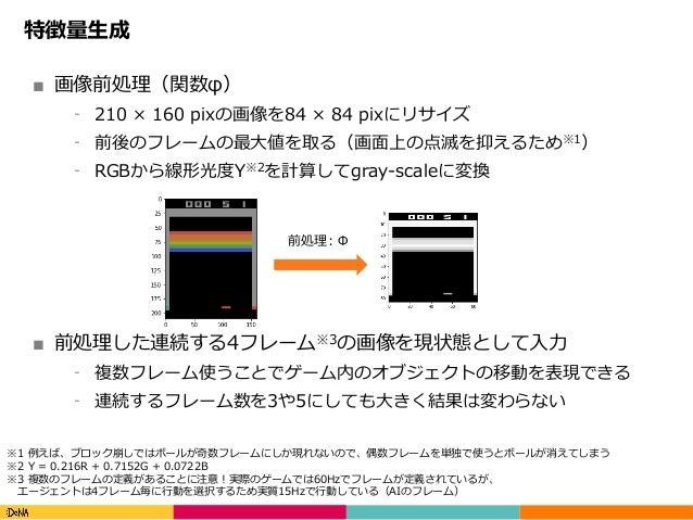 Copyright(C)DeNACo.,Ltd.AllRightsReserved. 特徴量⽣成 ■ 画像前処理(関数φ) ⁃ 210 × 160 pixの画像を84 × 84 pixにリサイズ ⁃ 前後のフレームの最⼤値を取る(画...