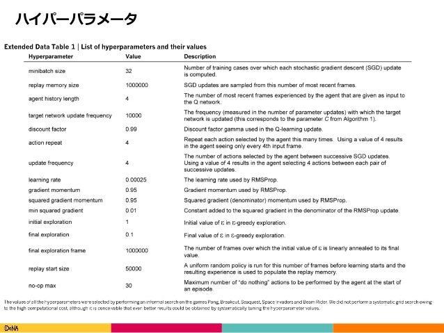Copyright(C)DeNACo.,Ltd.AllRightsReserved. ハイパーパラメータ