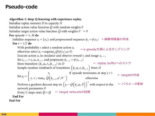 Copyright(C)DeNACo.,Ltd.AllRightsReserved. Pseudo-code ←画像特徴量の作成 ←ε-greedy⽅策によるサンプリング ← replay bufferへのストア ← targetの...