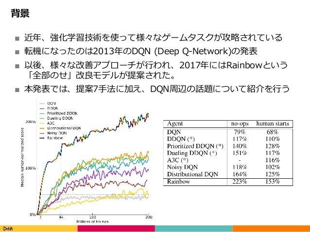 Copyright(C)DeNACo.,Ltd.AllRightsReserved. 背景 ■ 近年、強化学習技術を使って様々なゲームタスクが攻略されている ■ 転機になったのは2013年のDQN (Deep Q-Network)の...