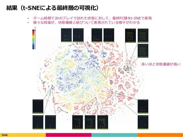 Copyright(C)DeNACo.,Ltd.AllRightsReserved. 結果(t-SNEによる最終層の可視化) • ゲーム時間で2hのプレイで訪れた状態に対して、最終FC層をt-SNEで表現 • 様々な局⾯が、状態価値...