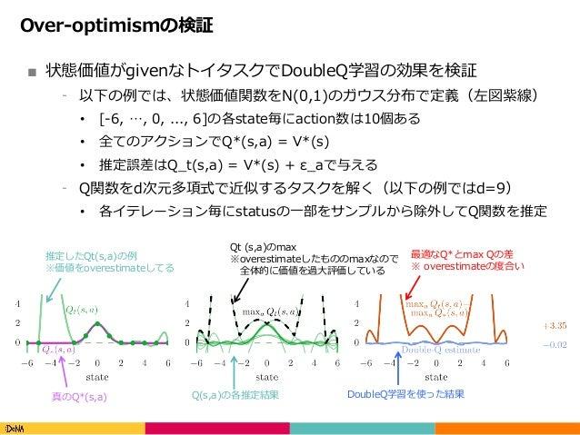 Copyright(C)DeNACo.,Ltd.AllRightsReserved. Over-optimismの検証 ■ 状態価値がgivenなトイタスクでDoubleQ学習の効果を検証 ⁃ 以下の例では、状態価値関数をN(0,1...