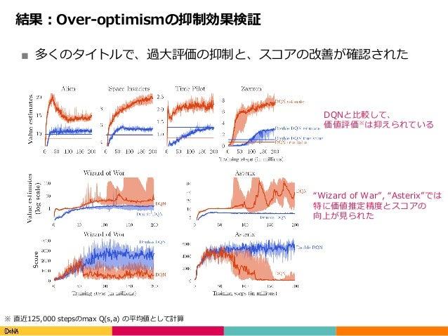 Copyright(C)DeNACo.,Ltd.AllRightsReserved. 結果:Over-optimismの抑制効果検証 ■ 多くのタイトルで、過⼤評価の抑制と、スコアの改善が確認された ※ 直近125,000 step...