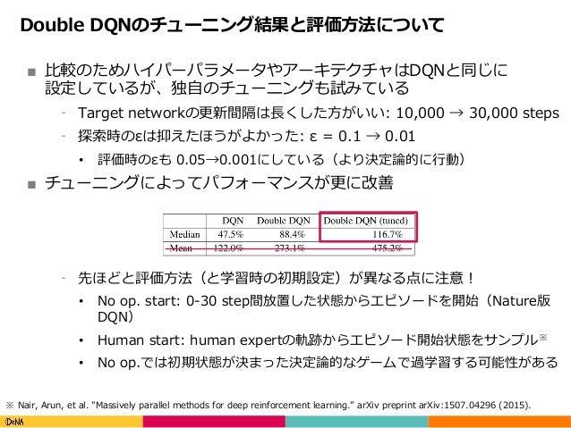 Copyright(C)DeNACo.,Ltd.AllRightsReserved. Double DQNのチューニング結果と評価⽅法について ■ ⽐較のためハイパーパラメータやアーキテクチャはDQNと同じに 設定しているが、独⾃の...
