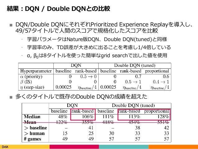 Copyright(C)DeNACo.,Ltd.AllRightsReserved. 結果:DQN / Double DQNとの⽐較 ■ DQN/Double DQNにそれぞれPrioritized Experience Repla...
