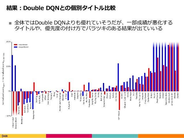 Copyright(C)DeNACo.,Ltd.AllRightsReserved. 結果:Double DQNとの個別タイトル⽐較 ■ 全体ではDouble DQNよりも優れていそうだが、⼀部成績が悪化する タイトルや、優先度の付...