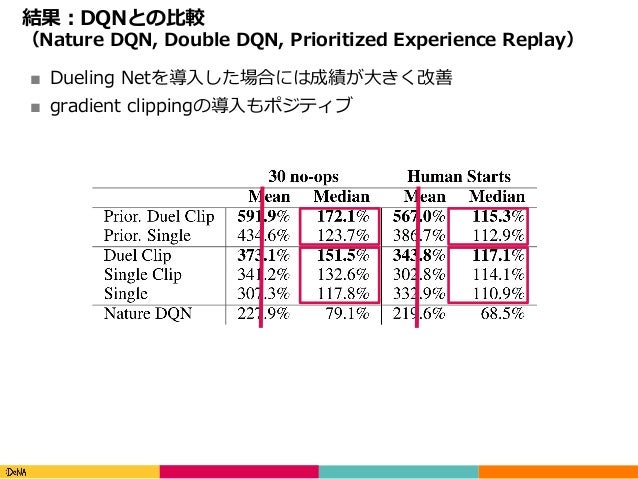 Copyright(C)DeNACo.,Ltd.AllRightsReserved. 結果:DQNとの⽐較 (Nature DQN, Double DQN, Prioritized Experience Replay) ■ Duel...