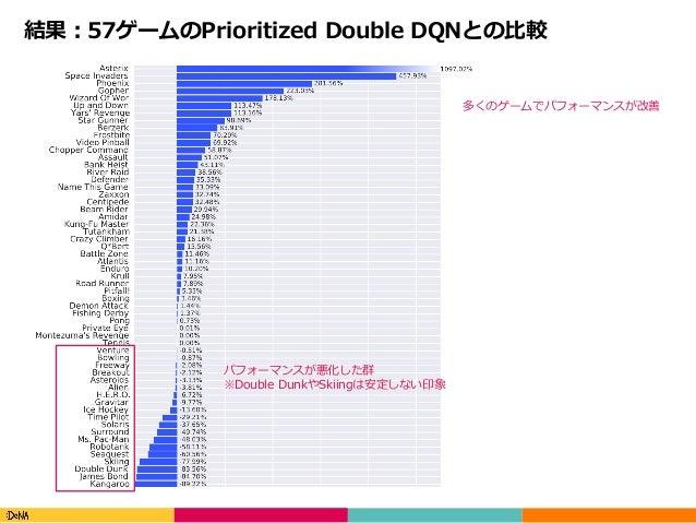 Copyright(C)DeNACo.,Ltd.AllRightsReserved. 結果:57ゲームのPrioritized Double DQNとの⽐較 多くのゲームでパフォーマンスが改善 パフォーマンスが悪化した群 ※Doub...