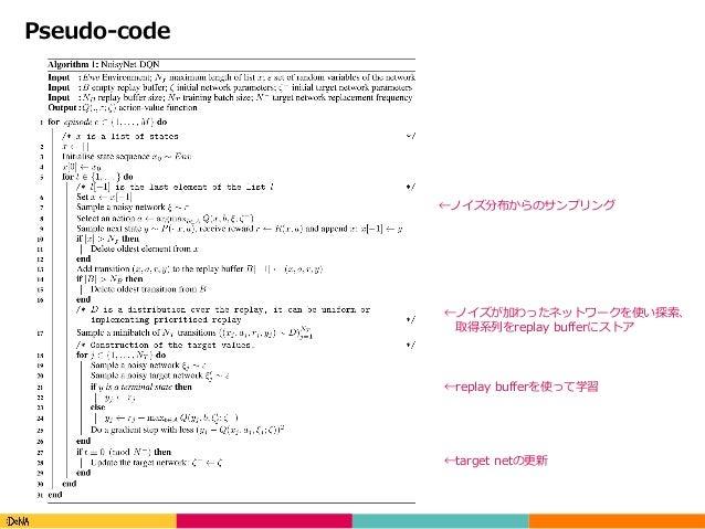 Copyright(C)DeNACo.,Ltd.AllRightsReserved. Pseudo-code ←ノイズ分布からのサンプリング ←ノイズが加わったネットワークを使い探索、 取得系列をreplay bufferにストア ...