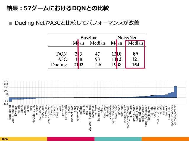 Copyright(C)DeNACo.,Ltd.AllRightsReserved. 結果:57ゲームにおけるDQNとの⽐較 ■ Dueling NetやA3Cと⽐較してパフォーマンスが改善