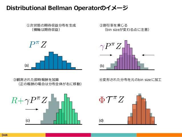 Copyright(C)DeNACo.,Ltd.AllRightsReserved. Distributional Bellman Operatorのイメージ ①次状態の期待収益分布を⽣成 (横軸は期待収益) ②割引率を乗じる (b...