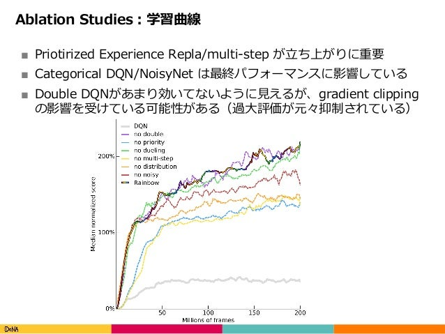 Copyright(C)DeNACo.,Ltd.AllRightsReserved. Ablation Studies:学習曲線 ■ Priotirized Experience Repla/multi-step が⽴ち上がりに重要...