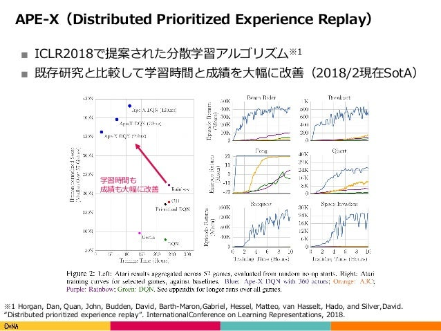 Copyright(C)DeNACo.,Ltd.AllRightsReserved. APE-X(Distributed Prioritized Experience Replay) ■ ICLR2018で提案された分散学習アルゴリ...