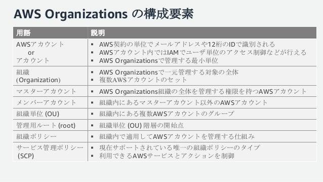 https://image.slidesharecdn.com/20180214aws-blackbelt-organizations-180220120529/95/20180214-aws-black-belt-online-seminar-aws-organizations-7-638.jpg?cb=1519128494