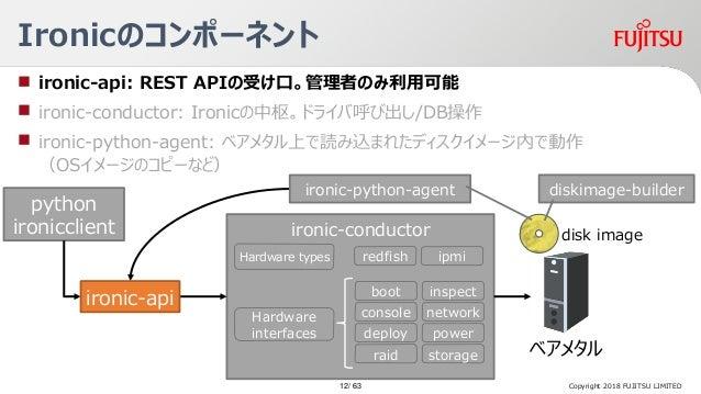 ironic-conductor Ironicのコンポーネント Copyright 2018 FUJITSU LIMITED ベアメタル Hardware types ironic-python-agent python ironicclien...