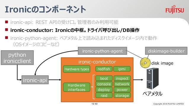 Ironicのコンポーネント Copyright 2018 FUJITSU LIMITED  ironic-api: REST APIの受け口。管理者のみ利用可能  ironic-conductor: Ironicの中枢。ドライバ呼び出し/...