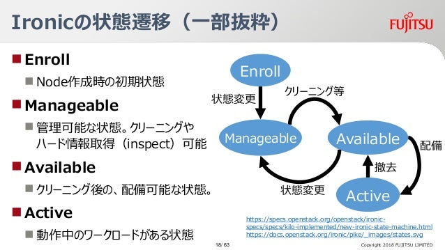 Ironicの状態遷移(一部抜粋) Enroll  Node作成時の初期状態 Manageable  管理可能な状態。クリーニングや ハード情報取得(inspect)可能 Available  クリーニング後の、配備可能な状態。 ...