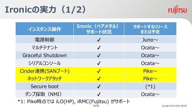 Ironicの実力(1/2) Copyright 2018 FUJITSU LIMITED インスタンス操作 Ironic(ベアメタル) サポート状況 サポートするリリース または予定 電源制御 ✔ Juno~ マルチテナント ✔ Ocata~...