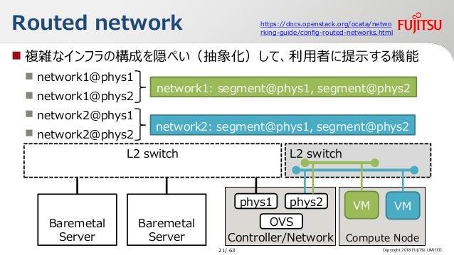  複雑なインフラの構成を隠ぺい(抽象化)して、利用者に提示する機能  network1@phys1  network1@phys2  network2@phys1  network2@phys2 L2 switch Routed ne...