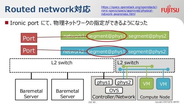 L2 switch Routed network対応 Copyright 2018 FUJITSU LIMITED Controller/Network L2 switch Baremetal Server Baremetal Server p...