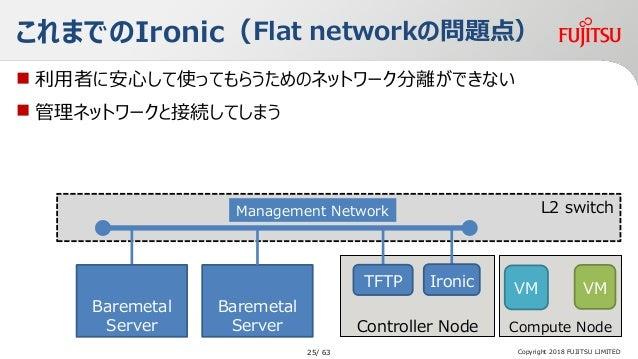 Controller Node L2 switch  利用者に安心して使ってもらうためのネットワーク分離ができない  管理ネットワークと接続してしまう Copyright 2018 FUJITSU LIMITED これまでのIronic(F...