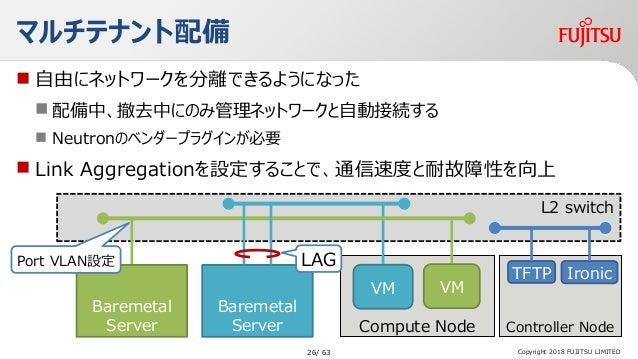 Compute Node L2 switch  自由にネットワークを分離できるようになった  配備中、撤去中にのみ管理ネットワークと自動接続する  Neutronのベンダープラグインが必要  Link Aggregationを設定するこ...