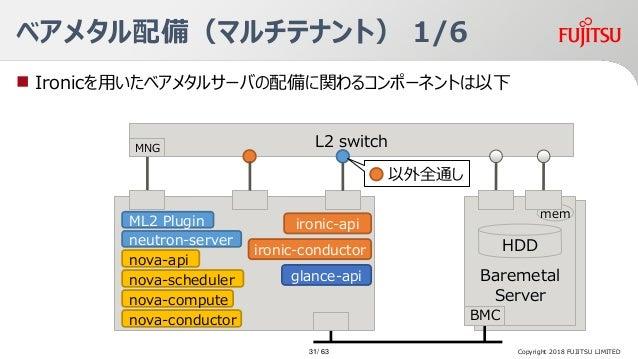 Baremetal Server ベアメタル配備(マルチテナント) 1/6  Ironicを用いたベアメタルサーバの配備に関わるコンポーネントは以下 Baremetal Server HDD BMC L2 switch ironic-api ...