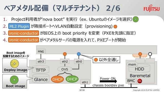 """1. Project利用者が""""nova boot"""" を実行(ex. Ubuntuのイメージを選択) 2. ベアメタル が隣接ポートへVLAN自動設定(provisioning) 3. がBIOS上の boot priority を変更(PXEを..."""