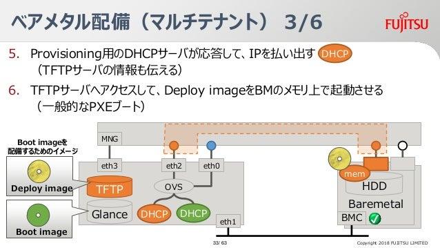 5. Provisioning用のDHCPサーバが応答して、IPを払い出す (TFTPサーバの情報も伝える) 6. TFTPサーバへアクセスして、Deploy imageをBMのメモリ上で起動させる Baremetal Server ベアメタル...