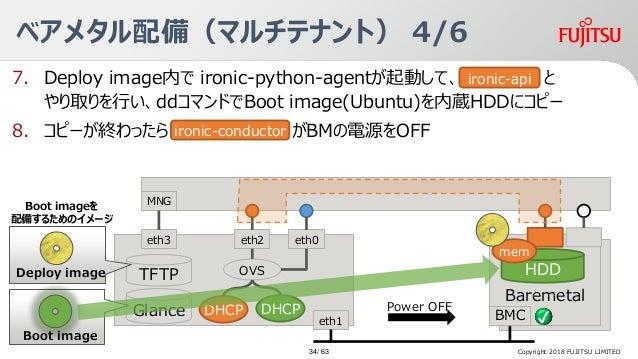 7. Deploy image内で ironic-python-agentが起動して、Ironic-ap と やり取りを行い、ddコマンドでBoot image(Ubuntu)を内蔵HDDにコピー 8. コピーが終わったら がBMの電源をOFF...