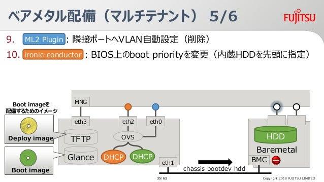 9. BM:隣接ポートへVLAN自動設定(削除) 10. :BIOS上のboot priorityを変更(内蔵HDDを先頭に指定) Baremetal Server ベアメタル配備(マルチテナント) 5/6 Baremetal HDDTFTP ...
