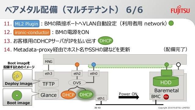 11. :BMの隣接ポートへVLAN自動設定(利用者用 network) 12. :BMの電源をON 13. お客様用のDHCPサーバがIPを払い出す 14. Metadata-proxy経由でホスト名やSSHの鍵などを更新 Baremetal...