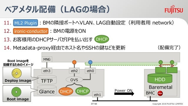 11. :BMの隣接ポートへVLAN、LAG自動設定(利用者用 network) 12. :BMの電源をON 13. お客様用のDHCPサーバがIPを払い出す 14. Metadata-proxy経由でホスト名やSSHの鍵などを更新 Barem...
