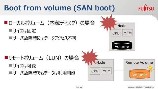 Boot from volume (SAN boot) ローカルボリューム(内蔵ディスク)の場合  サイズは固定  サーバ故障時にはデータアクセス不可 Copyright 2018 FUJITSU LIMITED Node Volume ...