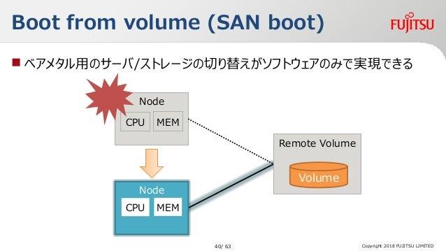 Boot from volume (SAN boot)  ベアメタル用のサーバ/ストレージの切り替えがソフトウェアのみで実現できる Copyright 2018 FUJITSU LIMITED Remote Volume Volume Nod...