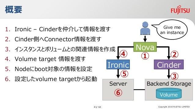 概要 1. Ironic – Cinderを仲介して情報を渡す 2. Cinder側へConnector情報を渡す 3. インスタンスとボリュームとの関連情報を作成 4. Volume target 情報を渡す 5. Nodeにboot対象の情...