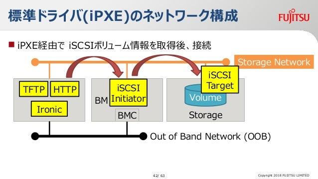 標準ドライバ(iPXE)のネットワーク構成  iPXE経由で iSCSIボリューム情報を取得後、接続 Copyright 2018 FUJITSU LIMITED Storage Volume HTTPTFTP Ironic BM NIC B...