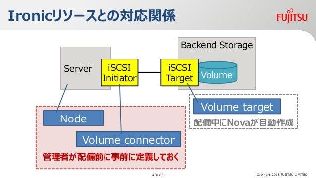 管理者が配備前に事前に定義しておく Ironicリソースとの対応関係 Copyright 2018 FUJITSU LIMITED Server Backend Storage Volume iSCSI Target iSCSI Initiat...