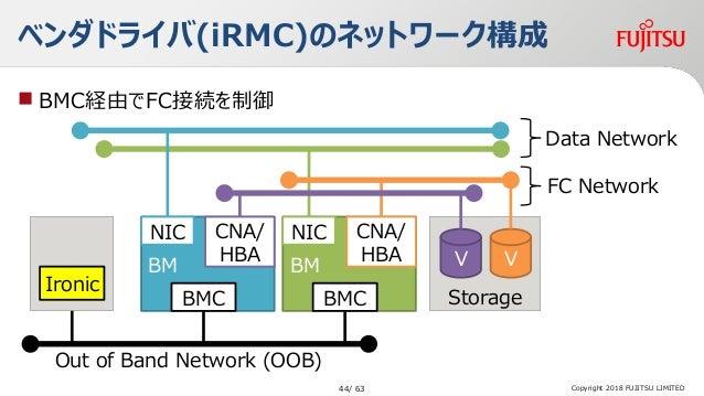 ベンダドライバ(iRMC)のネットワーク構成 Copyright 2018 FUJITSU LIMITED Storage VV Ironic BM CNA/ HBA BMC Out of Band Network (OOB) FC Netwo...