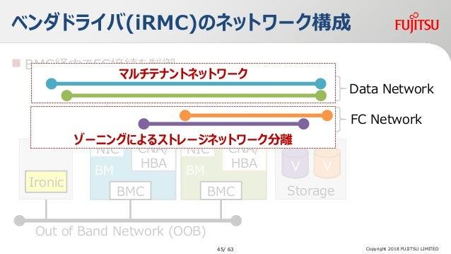  BMC経由でFC接続を制御 ベンダドライバ(iRMC)のネットワーク構成 Copyright 2018 FUJITSU LIMITED Storage VV Ironic BM CNA/ HBA BMC Out of Band Networ...