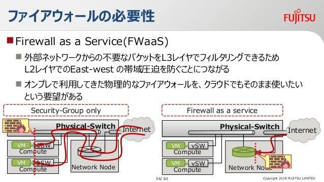 ファイアウォールの必要性 Firewall as a Service(FWaaS)  外部ネットワークからの不要なパケットをL3レイヤでフィルタリングできるため L2レイヤでのEast-west の帯域圧迫を防ぐことにつながる  オンプレ...
