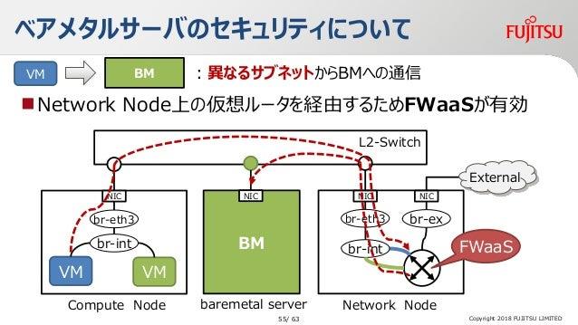 ベアメタルサーバのセキュリティについて Network Node上の仮想ルータを経由するためFWaaSが有効 BMVM :異なるサブネットからBMへの通信 water Network Node L2-Switch baremetal serv...