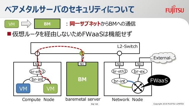 ベアメタルサーバのセキュリティについて 仮想ルータを経由しないためFWaaSは機能せず BMVM :同一サブネットからBMへの通信 water Network Node L2-Switch baremetal server BM NIC Co...