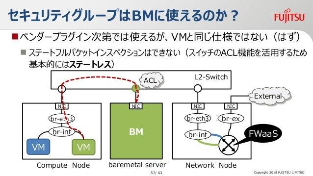 セキュリティグループはBMに使えるのか? ベンダープラグイン次第では使えるが、VMと同じ仕様ではない(はず)  ステートフルパケットインスペクションはできない(スイッチのACL機能を活用するため 基本的にはステートレス) water Net...